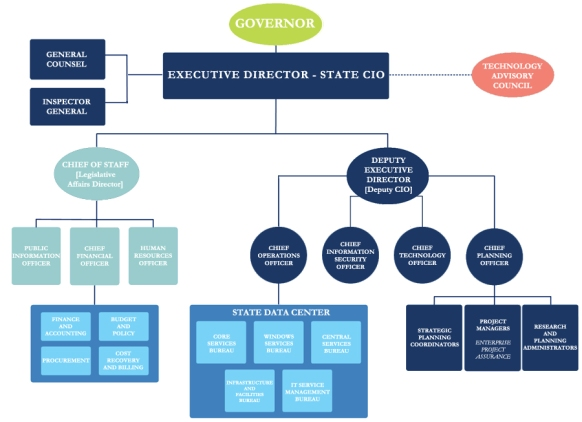 FLORIDA TECHNOLOGY COUNCIL ORG CHART